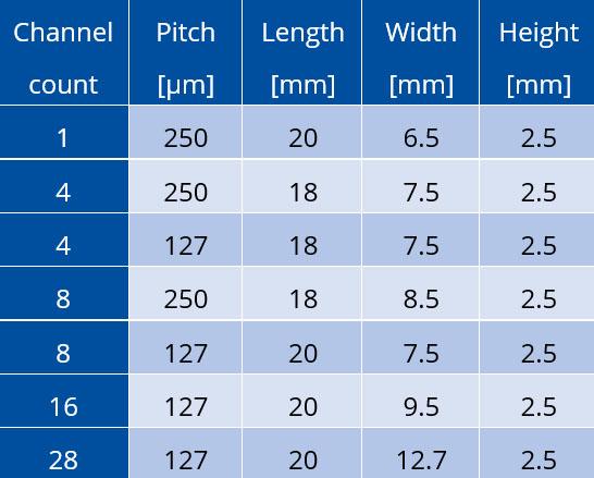 spot size converter configurations
