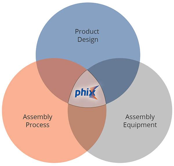 PHIX core competences